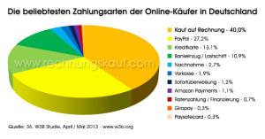 Die beliebtesten Zahlungsarten der deutschen Online-Käufer