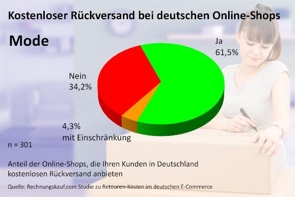 Kostenloser Rückversand Bei Deutschen Online Shops
